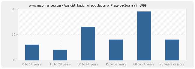 Age distribution of population of Prats-de-Sournia in 1999