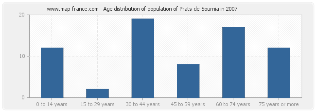 Age distribution of population of Prats-de-Sournia in 2007