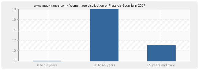 Women age distribution of Prats-de-Sournia in 2007