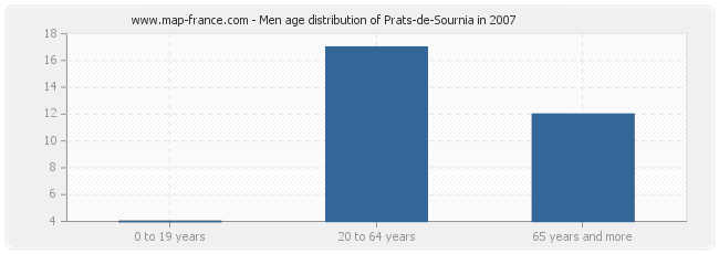 Men age distribution of Prats-de-Sournia in 2007