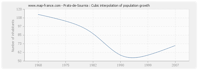 Prats-de-Sournia : Cubic interpolation of population growth