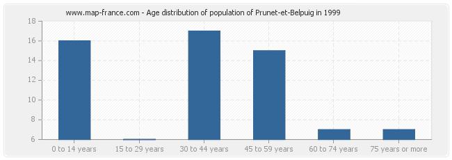 Age distribution of population of Prunet-et-Belpuig in 1999