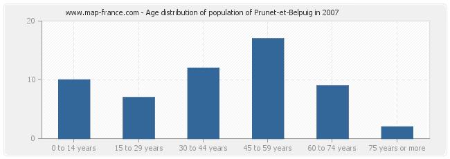 Age distribution of population of Prunet-et-Belpuig in 2007