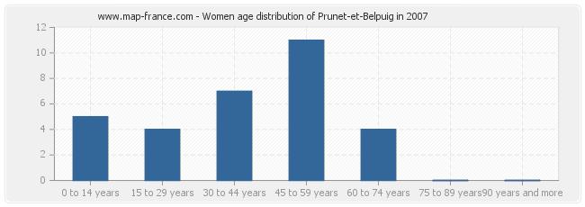 Women age distribution of Prunet-et-Belpuig in 2007