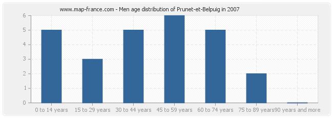 Men age distribution of Prunet-et-Belpuig in 2007