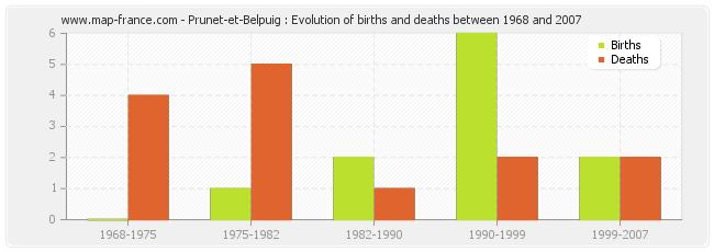 Prunet-et-Belpuig : Evolution of births and deaths between 1968 and 2007