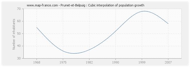 Prunet-et-Belpuig : Cubic interpolation of population growth