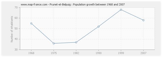 Population Prunet-et-Belpuig