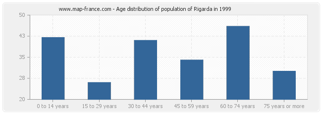 Age distribution of population of Rigarda in 1999