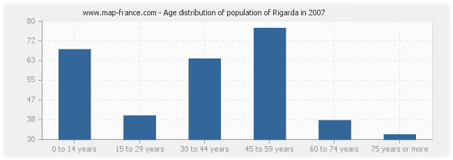 Age distribution of population of Rigarda in 2007