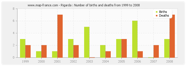 Rigarda : Number of births and deaths from 1999 to 2008