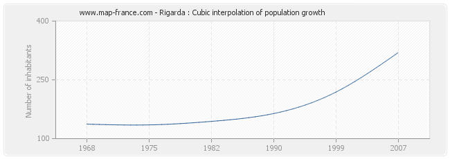 Rigarda : Cubic interpolation of population growth