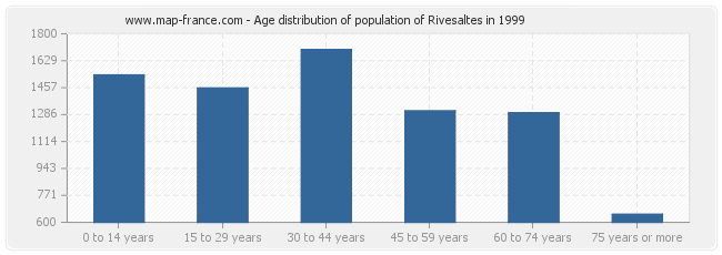 Age distribution of population of Rivesaltes in 1999