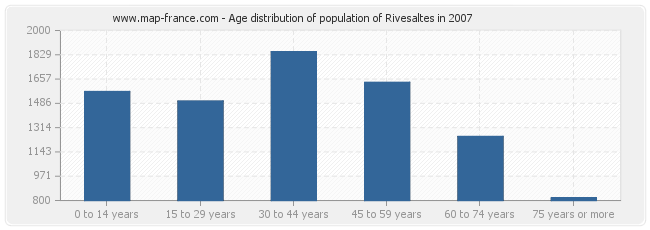 Age distribution of population of Rivesaltes in 2007