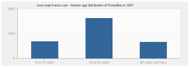 Women age distribution of Rivesaltes in 2007