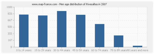 Men age distribution of Rivesaltes in 2007
