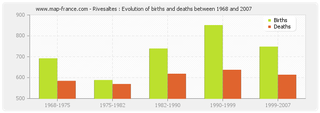 Rivesaltes : Evolution of births and deaths between 1968 and 2007