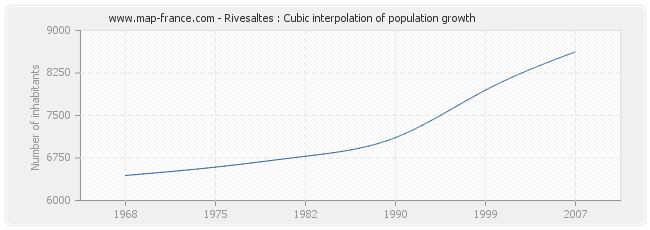 Rivesaltes : Cubic interpolation of population growth