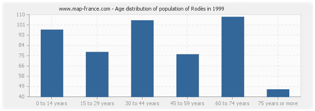 Age distribution of population of Rodès in 1999