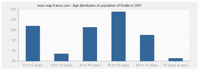 Age distribution of population of Rodès in 2007