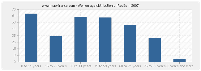 Women age distribution of Rodès in 2007