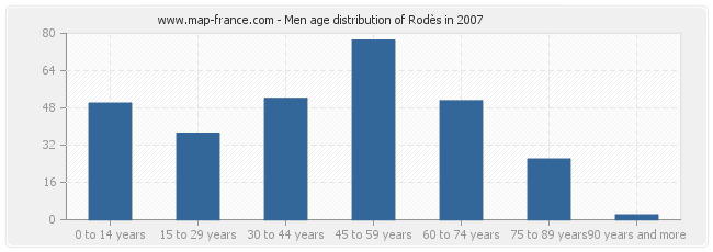 Men age distribution of Rodès in 2007