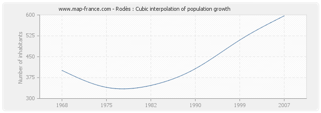 Rodès : Cubic interpolation of population growth