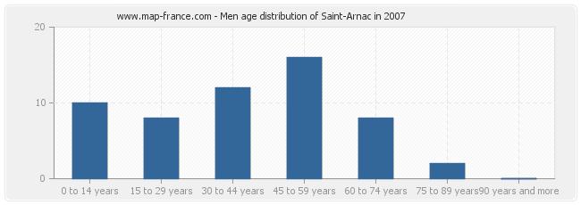 Men age distribution of Saint-Arnac in 2007