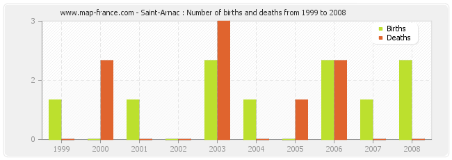 Saint-Arnac : Number of births and deaths from 1999 to 2008