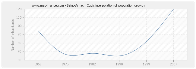 Saint-Arnac : Cubic interpolation of population growth