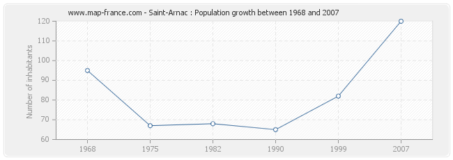 Population Saint-Arnac