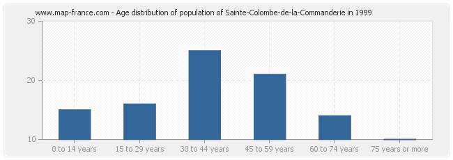 Age distribution of population of Sainte-Colombe-de-la-Commanderie in 1999