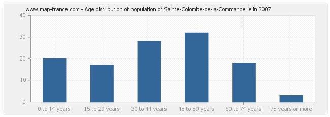 Age distribution of population of Sainte-Colombe-de-la-Commanderie in 2007
