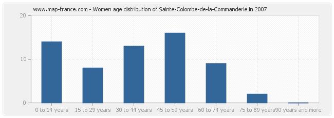 Women age distribution of Sainte-Colombe-de-la-Commanderie in 2007