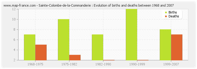 Sainte-Colombe-de-la-Commanderie : Evolution of births and deaths between 1968 and 2007