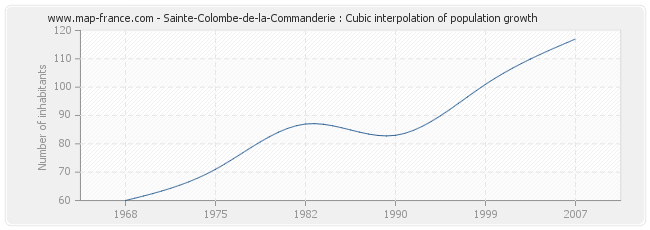Sainte-Colombe-de-la-Commanderie : Cubic interpolation of population growth