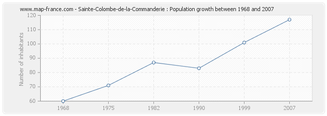 Population Sainte-Colombe-de-la-Commanderie