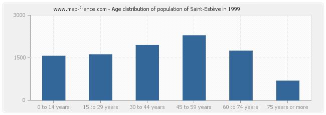 Age distribution of population of Saint-Estève in 1999