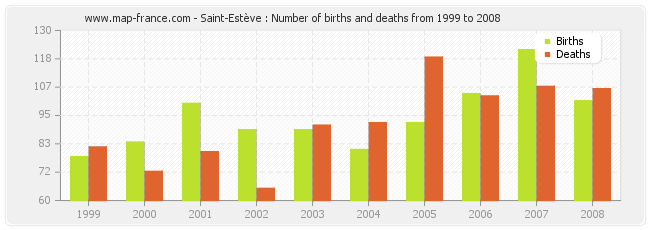 Saint-Estève : Number of births and deaths from 1999 to 2008