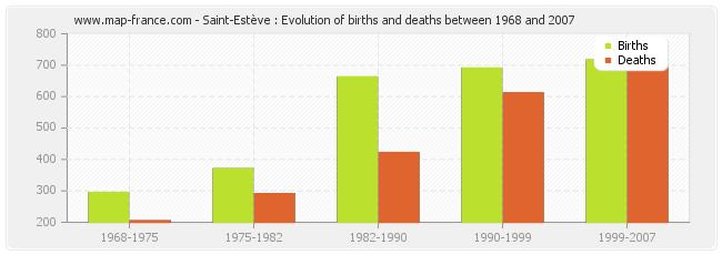 Saint-Estève : Evolution of births and deaths between 1968 and 2007