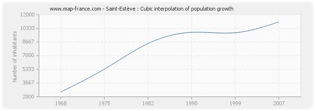 Saint-Estève : Cubic interpolation of population growth