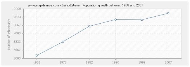 Population Saint-Estève