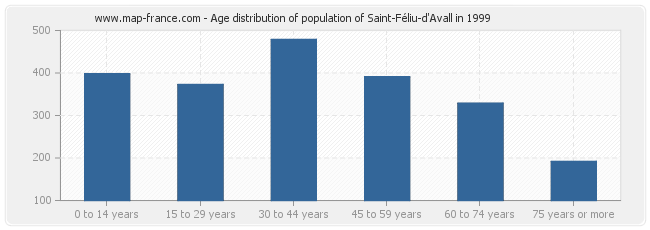 Age distribution of population of Saint-Féliu-d'Avall in 1999