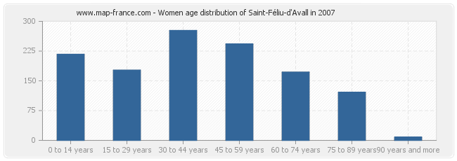 Women age distribution of Saint-Féliu-d'Avall in 2007