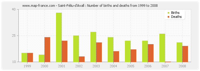Saint-Féliu-d'Avall : Number of births and deaths from 1999 to 2008