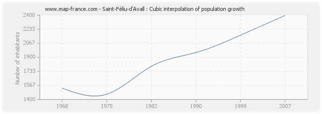 Saint-Féliu-d'Avall : Cubic interpolation of population growth