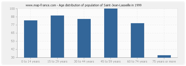 Age distribution of population of Saint-Jean-Lasseille in 1999