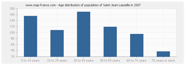 Age distribution of population of Saint-Jean-Lasseille in 2007