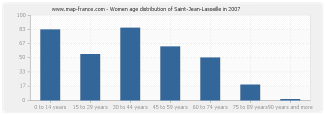 Women age distribution of Saint-Jean-Lasseille in 2007