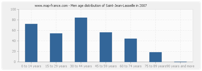Men age distribution of Saint-Jean-Lasseille in 2007